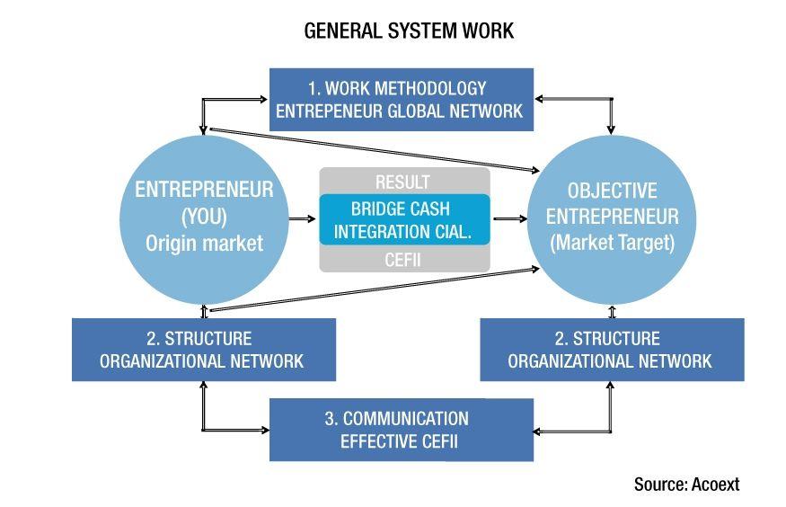 Sistema de trabajo
